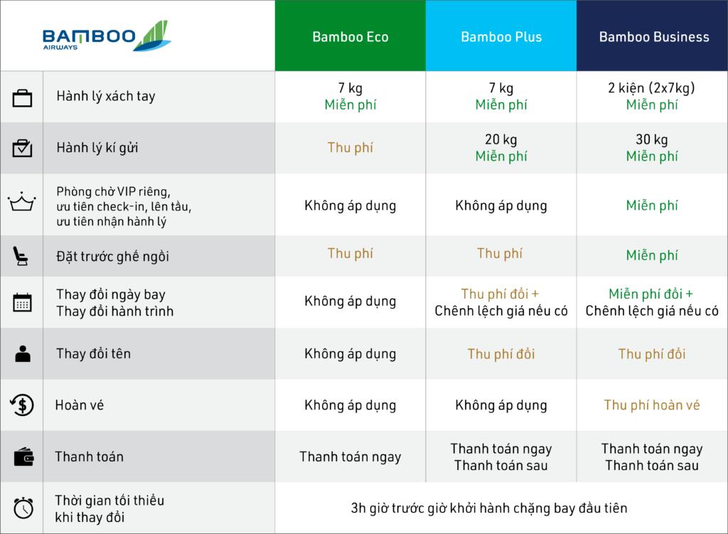 Điều kiện giá vé Của Bamboo Airway